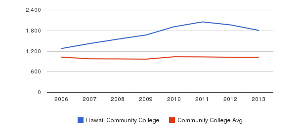 Hawaii Community College Part-Time Students&nbsp(2006-2013)