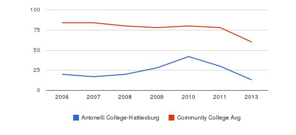 Antonelli College-Hattiesburg Total Faculty&nbsp(2006-2013)