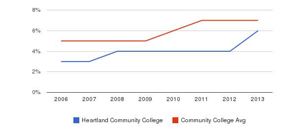 Heartland Community College Hispanic&nbsp(2006-2013)