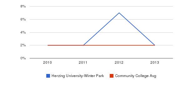 Herzing University-Winter Park More&nbsp(2010-2013)
