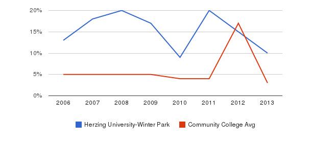 Herzing University-Winter Park Unknown&nbsp(2006-2013)