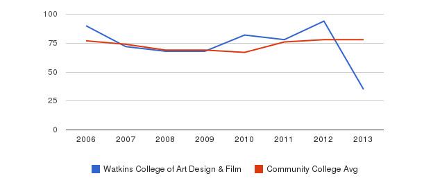 Watkins College of Art Design & Film Percent Admitted&nbsp(2006-2013)