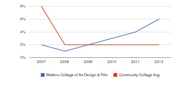 Watkins College of Art Design & Film More&nbsp(2007-2013)