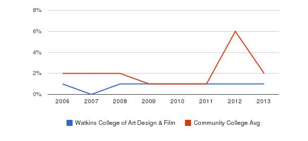 Watkins College of Art Design & Film non_resident&nbsp(2006-2013)