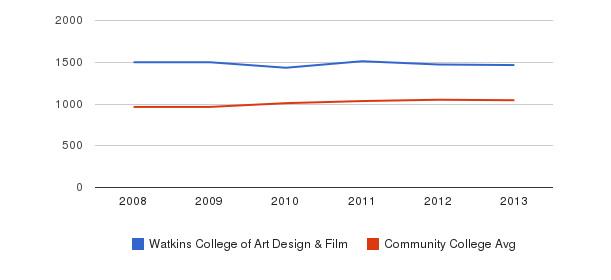 Watkins College of Art Design & Film sat total&nbsp(2008-2013)