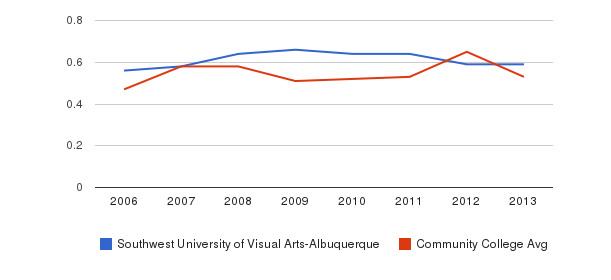 Southwest University of Visual Arts-Albuquerque Diversity Score&nbsp(2006-2013)