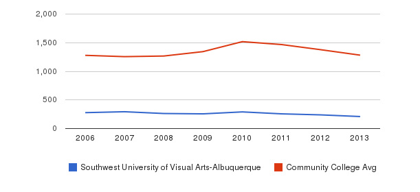 Southwest University of Visual Arts-Albuquerque Total Enrollment&nbsp(2006-2013)