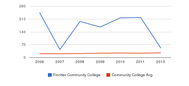 Frontier Community College student staff&nbsp(2006-2013)