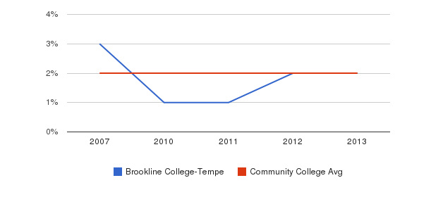 Brookline College-Tempe Asian&nbsp(2007-2013)