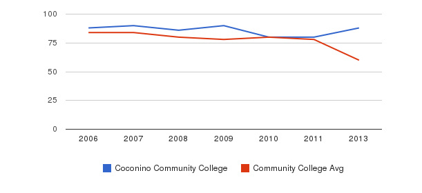 Coconino Community College Total Faculty&nbsp(2006-2013)