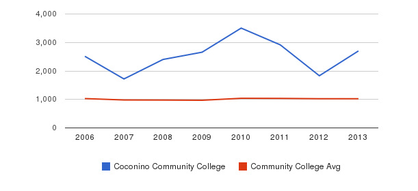 Coconino Community College Part-Time Students&nbsp(2006-2013)