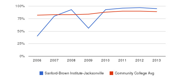 Sanford-Brown Institute-Jacksonville % Students Receiving Some Financial Aid&nbsp(2006-2013)