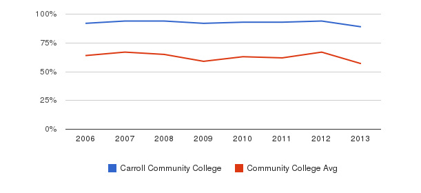 Carroll Community College White&nbsp(2006-2013)