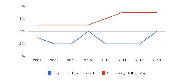 Daymar College-Louisville Hispanic&nbsp(2006-2013)