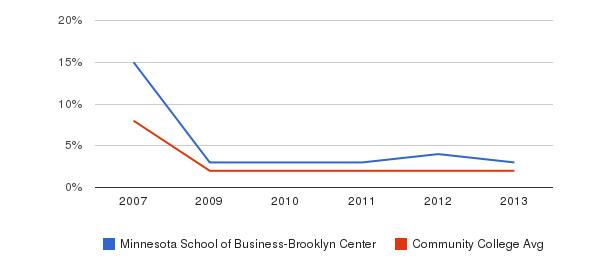 Minnesota School of Business-Brooklyn Center More&nbsp(2007-2013)