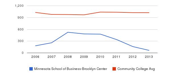 Minnesota School of Business-Brooklyn Center Part-Time Students&nbsp(2006-2013)