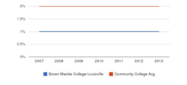 Brown Mackie College-Louisville Asian&nbsp(2007-2013)