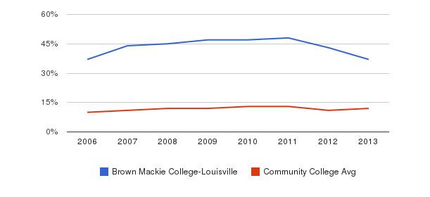 Brown Mackie College-Louisville Black&nbsp(2006-2013)