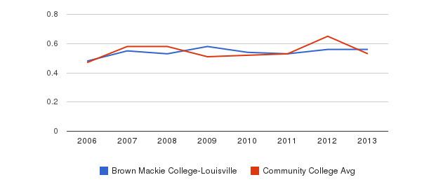 Brown Mackie College-Louisville Diversity Score&nbsp(2006-2013)