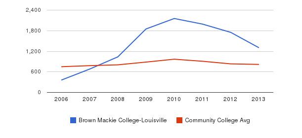 Brown Mackie College-Louisville Full-Time Students&nbsp(2006-2013)