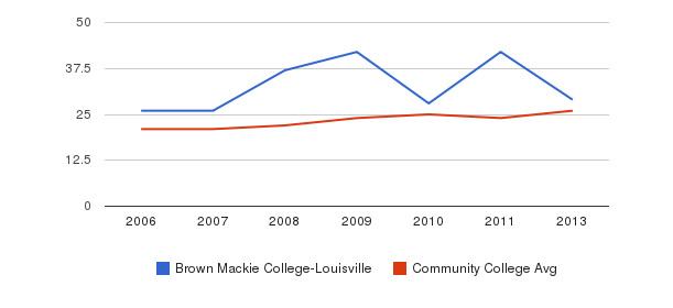 Brown Mackie College-Louisville student staff&nbsp(2006-2013)