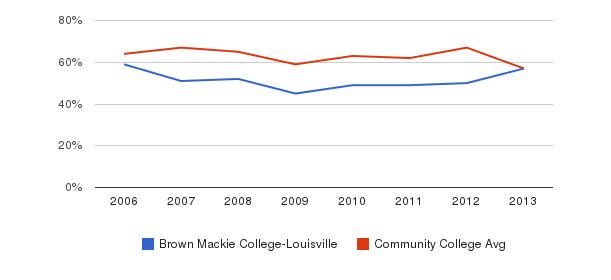 Brown Mackie College-Louisville White&nbsp(2006-2013)