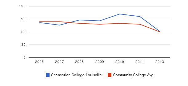 Spencerian College-Louisville Total Faculty&nbsp(2006-2013)