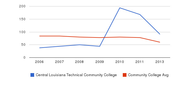 Central Louisiana Technical Community College Total Faculty&nbsp(2006-2013)