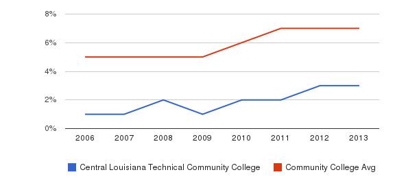 Central Louisiana Technical Community College Hispanic&nbsp(2006-2013)