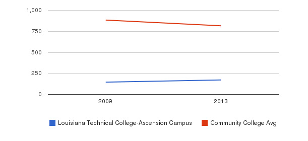 Louisiana Technical College-Ascension Campus Full-Time Students&nbsp(2009-2013)