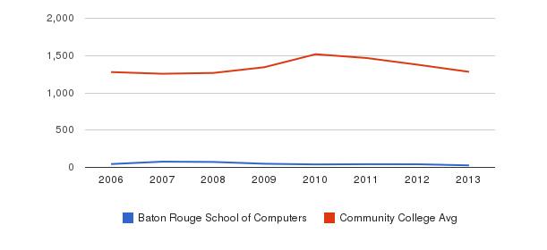 Baton Rouge School of Computers Total Enrollment&nbsp(2006-2013)