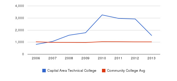 Capital Area Technical College Part-Time Students&nbsp(2006-2013)