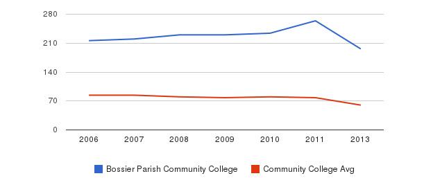 Bossier Parish Community College Total Faculty&nbsp(2006-2013)