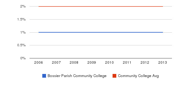 Bossier Parish Community College Asian&nbsp(2006-2013)