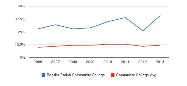 Bossier Parish Community College Black&nbsp(2006-2013)