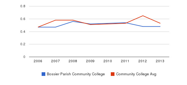 Bossier Parish Community College Diversity Score&nbsp(2006-2013)
