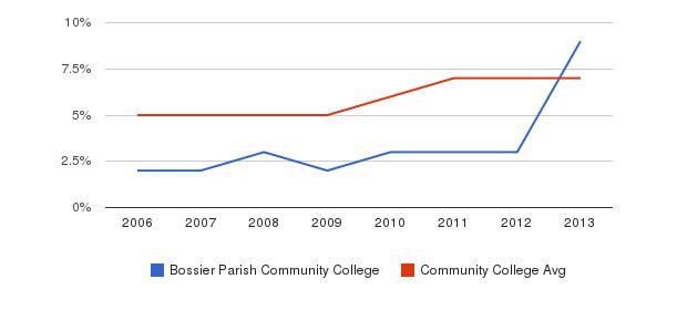 Bossier Parish Community College Hispanic&nbsp(2006-2013)
