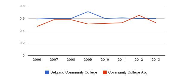 Delgado Community College Diversity Score&nbsp(2006-2013)