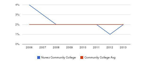 Nunez Community College Asian&nbsp(2006-2013)