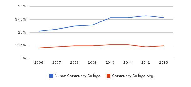 Nunez Community College Black&nbsp(2006-2013)
