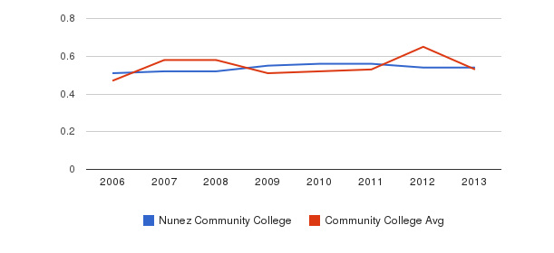 Nunez Community College Diversity Score&nbsp(2006-2013)