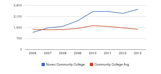 Nunez Community College Total Enrollment&nbsp(2006-2013)