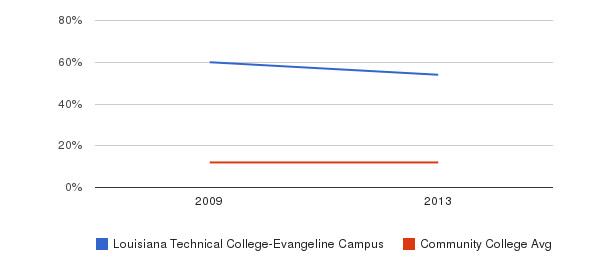 Louisiana Technical College-Evangeline Campus Black&nbsp(2009-2013)