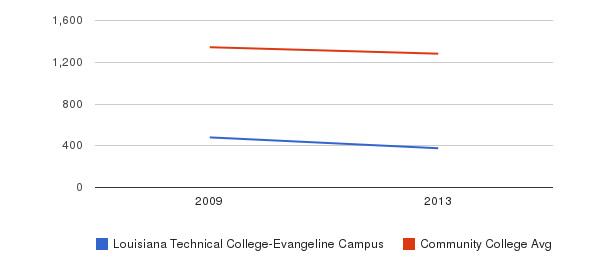 Louisiana Technical College-Evangeline Campus Total Enrollment&nbsp(2009-2013)