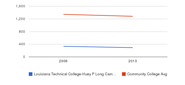 Louisiana Technical College-Huey P Long Campus Total Enrollment&nbsp(2009-2013)