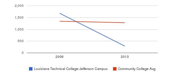 Louisiana Technical College-Jefferson Campus Total Enrollment&nbsp(2009-2013)