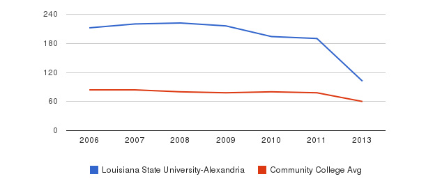 Louisiana State University-Alexandria Total Faculty&nbsp(2006-2013)