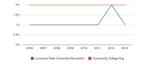 Louisiana State University-Alexandria Asian&nbsp(2006-2013)