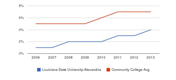 Louisiana State University-Alexandria Hispanic&nbsp(2006-2013)
