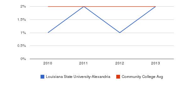 Louisiana State University-Alexandria More&nbsp(2010-2013)
